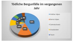 Im Jahr 2014 sind insgesamt 96 Menschen in den Schweizer Bergen verunglückt, die meisten von ihnen in den Walliser Alpen. Quelle: http://www.sac-cas.ch/