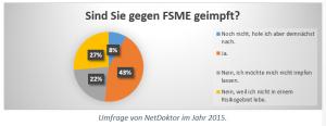 Umfrage von NetDoktor im Jahr 2015.